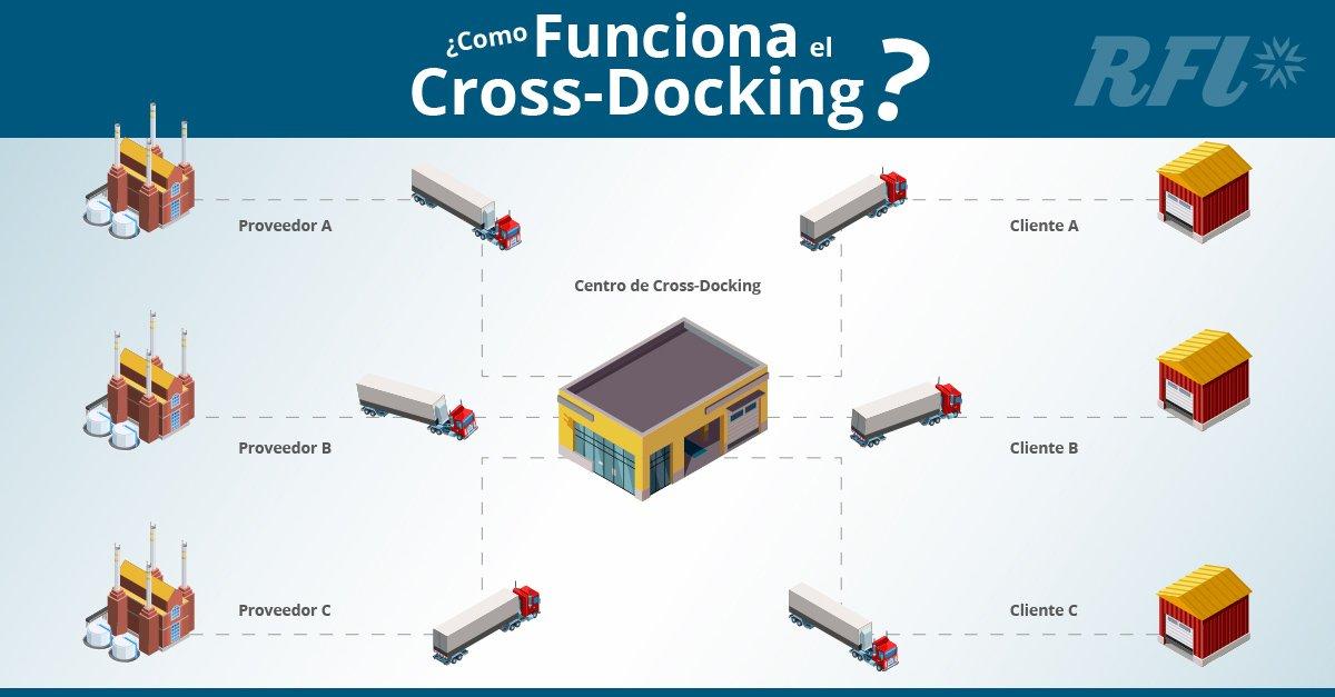 Cómo funciona el Cross-Docking