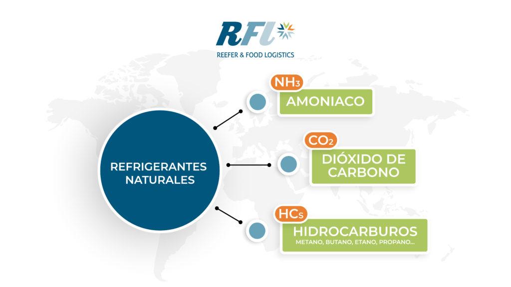 Los refrigerantes naturales cada vez son más utilizados.